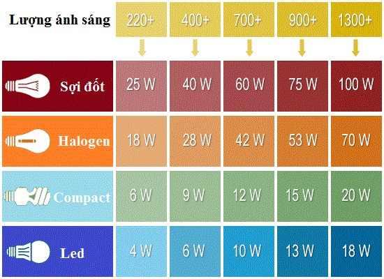 đèn học bao nhiêu w